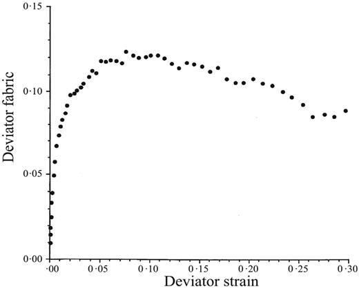 Evolution of deviatoric part Aa − Ar of fabric tensor A of an initially dense packing of spheres for purely deviatoric triaxial compression at constant mean stress as a function of deviatoric strain measure εa − εr (after Thornton, 2000).