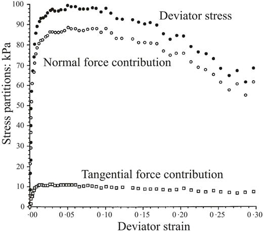 Evolution of deviatoric stress σa − σr as a function of deviatoric strain measure εa − εr, based on the same discrete element method simulation as used for Fig. 7, also indicating the decomposition of the deviatoric stress into the contributions by the normal and tangential interparticle forces (after Thornton, 2000).