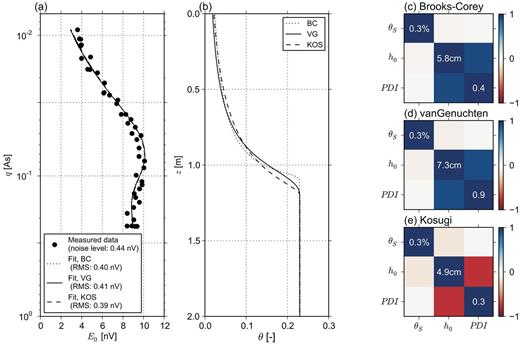 Magnetic resonance sounding field example from test site Barnewitz/Nauen: (a) measured data and model responses, (b) resulting water content (θ) distribution, and covariance matrices of saturated water content (θS), water retention parameter h0, and pore distribution index (PDI) for (c) Brooks and Corey (BC), (d) van Genuchten (VG), and (e) Kosugi (KO) models.