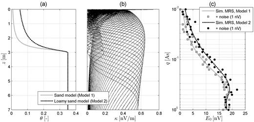 Forward modeling of magnetic resonance sounding (MRS): (a) water content (θ) models of capillary fringes determined using the van Genuchten model, (b) MRS sensitivity functions (κ), simulated measurement with added Gaussian noise of 1-nV standard deviation.