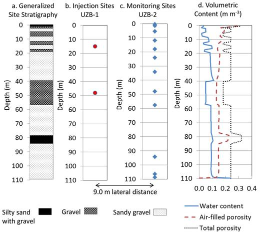 (a) Generalized layered configuration of unconsolidated material in the unsaturated zone at the Amargosa Desert Research Site and the vertical distribution of (b) injection points in UZB-1, (c) monitoring points in UZB-2, and (d) modeled water content, air-filled porosity, and total porosity.