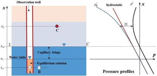 Schematic illustration of osmotic phenomena. Due to the electrically charged nature of soils, the equilibrium solution in the well is different from the pore water in that they have different concentrations. The steady-state pressure profiles in the right-hand side highlight the difference between the equilibrium solution pressure () and the true pore water pressure (pl).