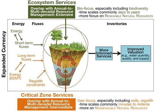 Critical zone services provide context, constraints, and currency that enable more effective management and valuation of ecosystem services (adapted from MEA, 2005).