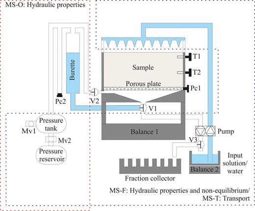 Water flow and solute transport in unsaturated sanda comprehensive multistep outflow ms o multistep flux ms f ccuart Choice Image