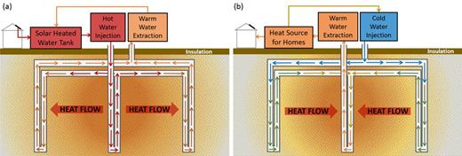 Simplified schematic of a borehole thermal energy storage system during (a) summer heat storage of solar energy (charging) and (b) winter heat extraction (discharging).