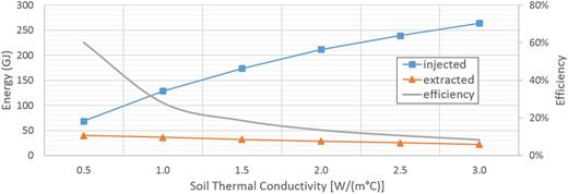 Simulated energy injection and withdrawal and heat extraction efficiency of the borehole thermal energy storage system at various soil thermal conductivity values.