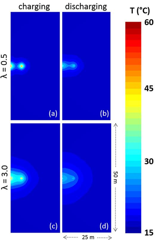 Thermal plume development in soil with a thermal conductivity (λ) of 0.5 W m−1 °C−1 (a) after a charging period and (b) after a discharging period and in soil with λ = 3.0 W m−1 °C−1 (c) after a charging period and (d) after a discharging period. Cross-sections are located at z = −15 m.