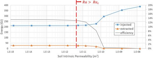 Simulated energy injection and extraction and heat extraction efficiency of the borehole thermal energy storage system at various soil intrinsic permeability values. The red line indicates the permeability values for which the calculated two-dimensional Rayleigh number (Ra) exceeds the critical Rayleigh value (Rac).