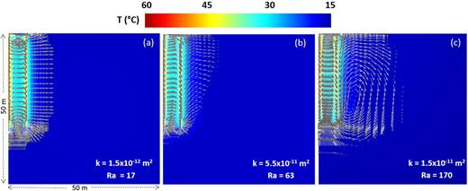 Cross-sections through the piping area (y = 50 m) showing thermal plume development and heat flow during the charging phase of the saturated simulation for soil intrinsic permeability (k) values corresponding to a Rayleigh number (Ra) (a) below the critical Rayleigh value, (b) slightly above the critical Rayleigh value, and (c) significantly above the critical Rayleigh value. Vectors show flow of heat >1 W m−2.