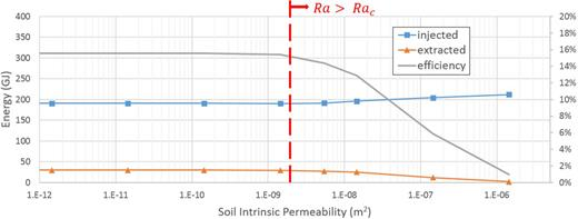 Simulated energy injection and extraction and heat extraction efficiency of the borehole thermal energy storage system at various soil intrinsic permeability values in the unsaturated model. The red line indicates the permeability values for which the calculated two-dimensional Rayleigh number (Ra) exceeds the critical Rayleigh value (Rac).