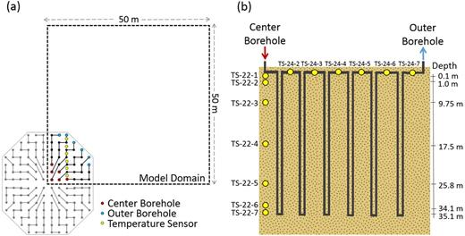 (a) Plan view of the simulated borehole region showing location of the temperature sensors and piping within the model domain; and (b) cross-section showing the locations of lateral and core temperature sensors along one series of U-tube piping.