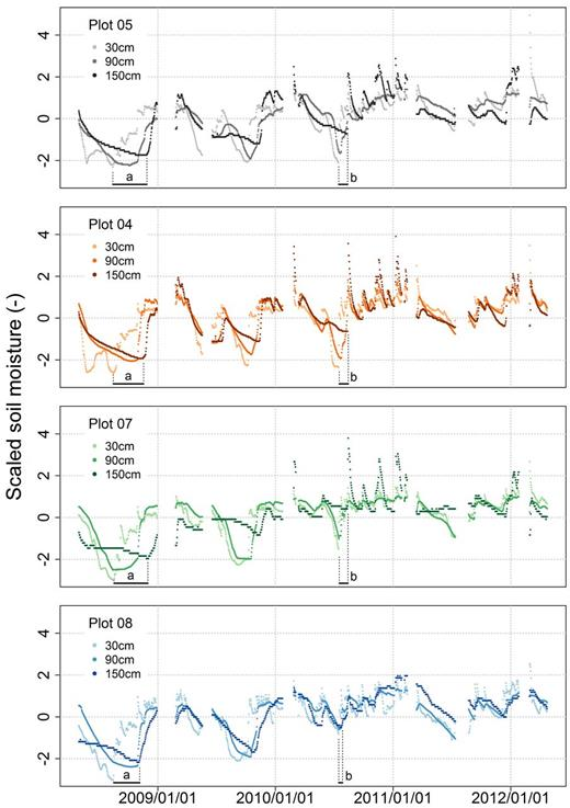 "z-transformed soil moisture time series shown as an example for three soil depths at four experimental plots. Time shifts in two local soil moisture minima between shallow and great depths are highlighted with an ""a"" and a ""b."""
