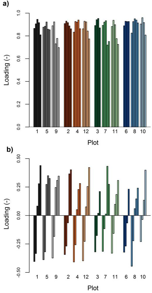 Loadings of all time series on the (a) first and (b) second principal components. Bars represent individual time series grouped by measuring plot. Plots are ordered by the management options CropRo1/tillage (gray), CropRo1/no tillage (reddish colors), CropRo4/tillage (green), and CropRo4/no tillage (blue). Within each plot, the time series are sorted by measuring depth, which increases from left to right.