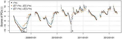"""Time series showing the scores of the first two principal components (PCs) superposed in different ratios. Time shifts in two local minima are highlighted with an """"a"""" and a """"b."""""""