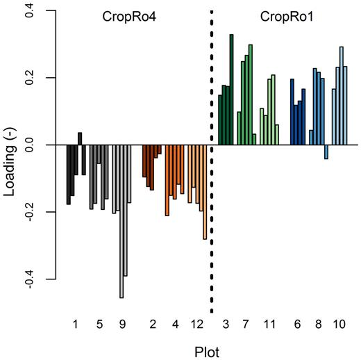 Loadings on the third component. Bars represent individual time series grouped by measuring plot. Plots are ordered based on the management options CropRo1/tillage (gray), CropRo1/no tillage (reddish colors), CropRo4/tillage (green), and CropRo4/no tillage (blue). Within each plot, the time series are sorted by measuring depth, which increases from left to right.