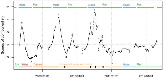 Scores of the third component shown as time series. Color bars indicate plants grown in the different cropping systems CropRo1 (top) and CropRo4 (bottom). Black dots indicate the dates when the alfalfa–clover–grass mixture was mowed.