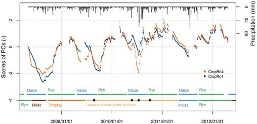 Functional averaged time series at a medium depth of 90 cm reconstructed for CropRo4 and CropRo1 plots. The time series are composed by superposing the first (95.80%), second (0.17%), and third component (4.03%). Color bars indicate plants grown in the different cropping systems CropRo1 (top) and CropRo4 (bottom). Black dots indicate the dates when the alfalfa–clover–grass mixture was mowed.