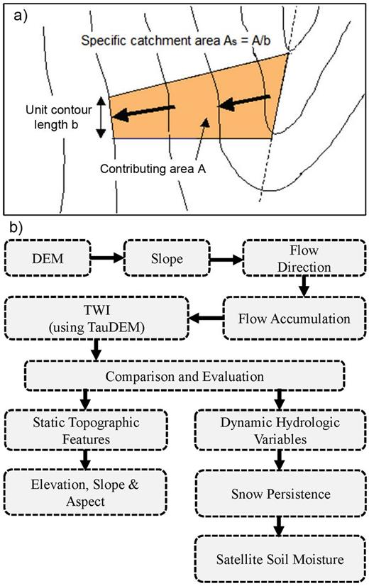 (a) Specific catchment area and (b) flow chart showing the processing steps for estimating and evaluating the topographic wetness index (TWI) starting from a digital elevation model (DEM).