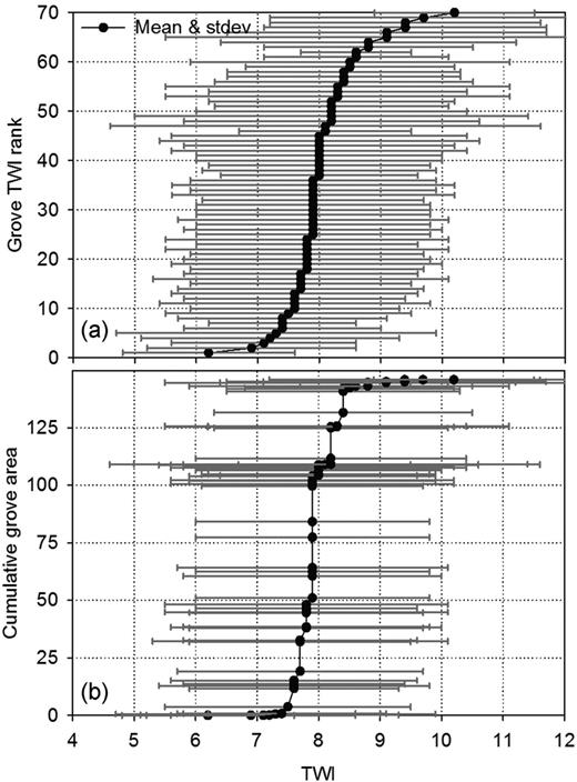 Distribution of grove topographic wetness index (TWI) values: (a) ranked from lowest to highest, and (b) ranked from lowest to highest but plotted vs. cumulative area.