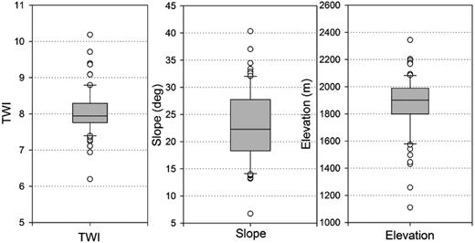 Box plots for mean topographic wetness index (TWI), slope, and elevation of all sequoia groves.