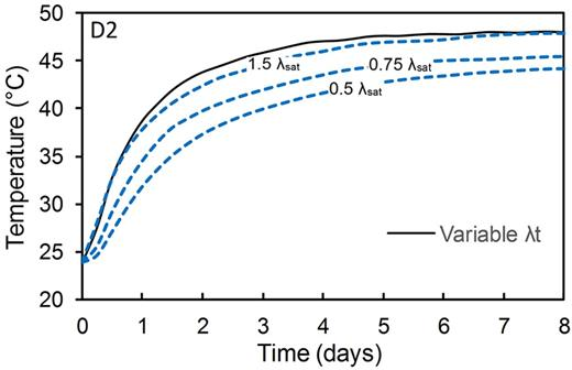 Effect of a constant effective soil thermal conductivity λt on temperature change with time compared with the effective thermal conductivity for different degrees of saturation λsat at Point D2 for Experiment EX2.