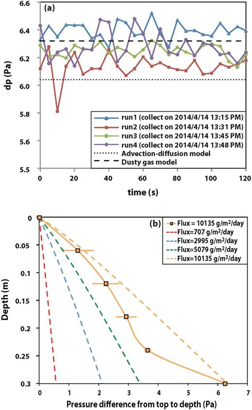 (a) Measured pressures shown as a times series during a single measurement interval for the high-flux experiment and calculated pressures computed by the dusty gas (dashed line) and advection–dispersion (dotted line) models, and (b) measured pressures together with the one-sigma standard deviation about the mean of the eight pressure-measurement intervals made at each depth and calculated pressures for all fluxes computed by the dusty gas model.