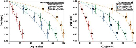 Carbon dioxide concentrations as a function of sampling depth and flux. The vertical error bars represent estimated uncertainties in sampling depth related to the relatively large volume of gas sampled at each depth. The dashed lines are the concentration profiles predicted by the dusty gas (right) and advection–dispersion (left) models.