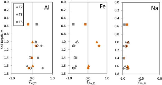 Tau calculations of mottle separates. A tau value greater than zero indicates elemental accumulation, less than zero indicates elemental loss. Note that Na has a different axis scale than Al and Fe. Symbol color indicates mottle color, symbol shape indicates Terrace 2, 3, or 5.