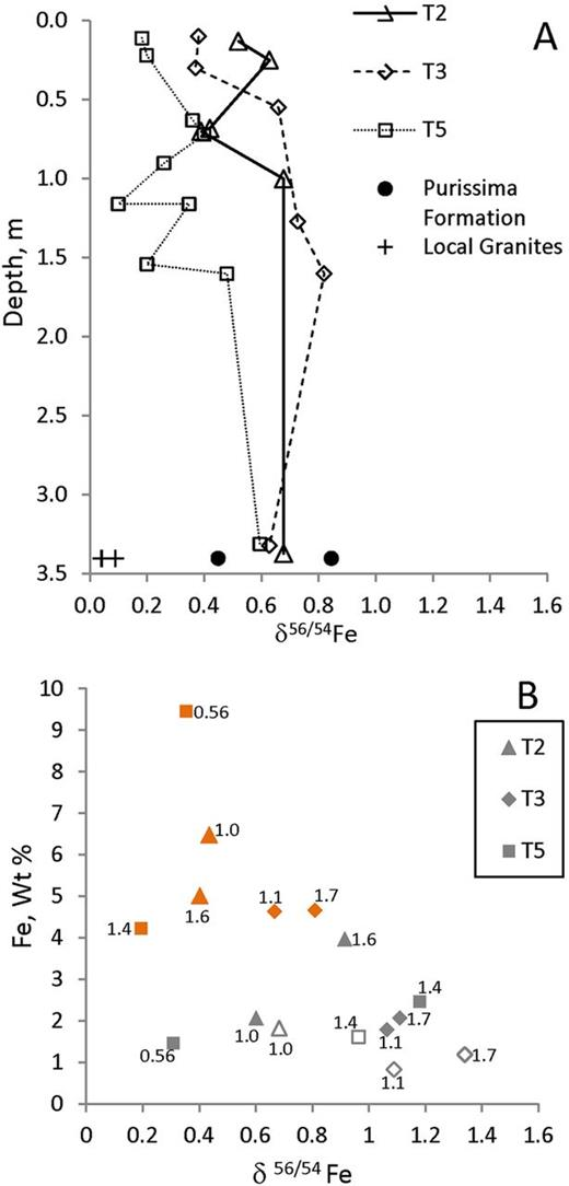 Iron isotope ratios for (A) bulk soils and parent material and (B) mottle separates, where symbol color indicates mottle color and symbol label is the soil depth (m) of the sample. Symbol shape indicates Terrace 2, 3, or 5.