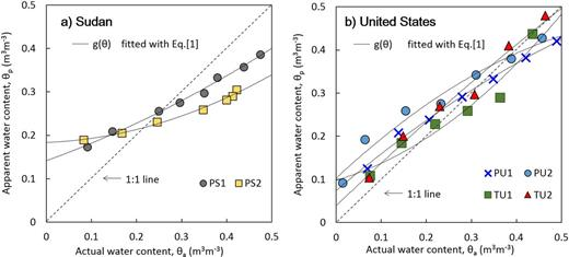 Relationships between actual stem water content (θa) and apparent stem water content (θp, manufacturer's calibration) using GS3 probes at 25°C for (a) two Prosopis juliflora trees (PS1 and PS2) at the Sudan site and b) two Prosopis pubescens trees (PU1 and PU2) and two Tamarix ramosissima trees (TU1 and TU2) at the US site.