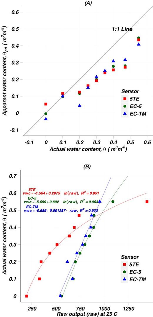 (A) Relationship between actual water content and apparent water content at 25°C reference temperature estimated using the manufacturer's default calibration, and (B) soil-specific calibration functions developed by relating the average (across all probes, replications, and heating and cooling cycles, n = 12) single capacitance sensor output (raw count) at 25°C reference temperature with actual water content.