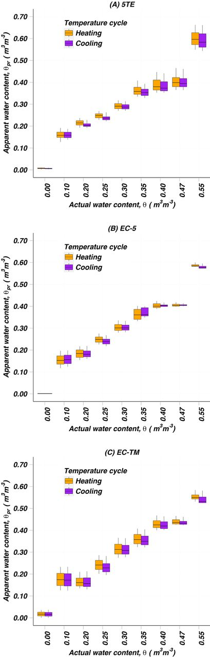 Box plot showing the variability in apparent water content due to soil temperature alone (after probe-to-probe variability was removed) during the heating and cooling cycles for the (A) 5TE, (B) EC-5, and (C) EC-TM sensors. The box itself represents the interquartile range (IQR) (25th–75th percentile range) and the whiskers are the lowest and highest values that are within 1.5IQR of the 25th and 75th percentiles.