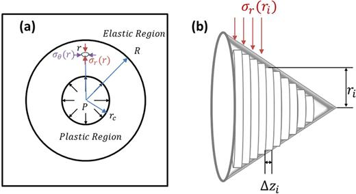 Radial cavity expansive stresses mapped along the radius of the cone face: (a) the cavity expansion model defines a plastic region between an elasto-plastic interface (R) and a cavity (rc), where outside the material is assumed to deform elastically; (b) the progressively increasing cylindrical cavities are used to properly map the radial stresses along the boundary of a cone partitioned into cylindrical elements.