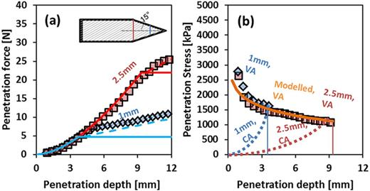Measured and modeled (a) insertion (axial) forces and (b) interpreted insertion stresses for 1- and 2.5-mm base radius cones with a semi-angle of 15° penetrating silt loam at a water content of 0.15 kg kg−1. Panel (a) shows modeled forces reaching a plateau at the depth of full cone insertion, whereas measurements demonstrate effects of friction on the cone shaft. Dashed lines in (a) illustrate model results when considering frictional effects using Eq. [28]. Solid orange curve in (b) illustrates model results using Eq. [5], where the radius continuously increases with insertion depth, whereas the dotted lines illustrate division by the fixed cross-sectional base area (variable and constant area denoted with VA and CA, respectively). Each set of data points represents a mean of four separate penetration experiments for the given conditions.