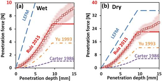 Cone penetration force vs. penetration depth for the linear elastic fracture mechanics (LEFM) model and the models of Ruiz et al. (2015), Yu (1993), and Carter et al. (1986) applied at two water contents in a silt loam soil: (a) wet (0.30 kg kg−1) and (b) dry (0.15 kg kg−1). All model calculations were done for cones with a base radius of 2.5 mm and semi-angle of 15° (full cone length was 9.3 mm) Mechanical parameters for the soil were provided to the cavity expansion models; for the LEFM model, equivalent mechanical parameters were determined using Eq. [23] and [24].