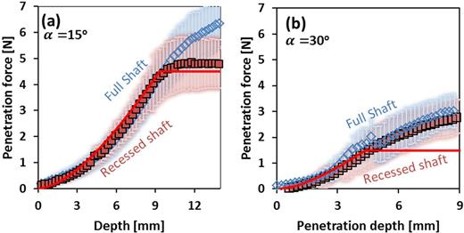 Penetration force vs. penetration depth for different semi-apex angles, using full-shaft (blue empty markers) and recessed-shaft (red filled markers) penetrometers in a saturated silt loam. Measurements were conducted for cone semi-angles of (a) 15° and (b) 30° for a final cone radius of 2.5 mm. Soil water content was 0.35 kg kg−1. Each set of data points represents the mean of three separate penetration experiments for the given conditions (12 experiments in total). Shaded regions denote standard deviations from the mean values.