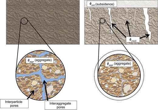 Schematic demonstrating the distribution of exchangeable porosity of a shrink–swell clay soil under wet conditions (left) and dry conditions (right). When the soil is wet, porosity is primarily distributed in the aggregate (ϕaggr) domain, which is made up of interparticle and interaggregate pores. When the soil dries, the aggregate porosity decreases, which causes an increase in the extra-aggregate porosity (ϕext). Extra-aggregate porosity can become manifest as subsidence (ϕsub) and shrinkage cracks (ϕcrack).