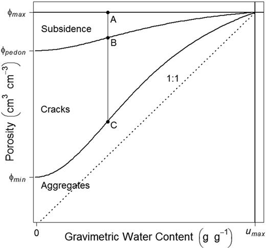 Representation of the different porosity domains that can exist in a shrink–swell clay soil relative to the soil shrinkage curve. The line between Points A and B represents the subsidence porosity, while the line between Points B and C represents the crack porosity. The lowermost curve represents a soil shrinkage curve, which serves to delineate the aggregate porosity, made up of a combination of interparticle and interaggregate porosity.