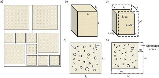 "(a) Top view of a shrink–swell soil being idealized as a collection of soil blocks (colored squares) and corresponding cracks (white areas); (b) idealized soil block of dimensions Lj by Lj by H; (c) same soil block after shrinkage, such that its new dimensions are (Lj− wj) by (Lj− wj) by (H − ΔH); (d) top view of a soil block at maximum water content (U = 1), where all of the porosity is contained in cylindrical ""interparticle/interaggregate"" pores; and (e) top view of the same soil block after shrinkage, where the ""aggregate"" pores have decreased in volume, resulting in the formation of shrinkage cracks having width wj and length Lj."