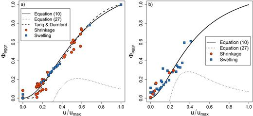 Normalized soil sample porosity (Φaggr) vs. moisture content (u/umax) for soil samples (clods) collected from: (a) a clay soil in Oregon, and (b) a loamy soil in Chile. The orange points represent measurements taken during shrinkage (drying), while the blue squares represent the swelling (wetting) direction. The solid lines represent the porosity model of Eq. [10], while the dotted lines indicate predictions from Eq. [27], the second derivative of Eq. [10]. The dashed line in (a) represents a four-phase soil shrinkage model proposed by Tariq and Durnford (1993).
