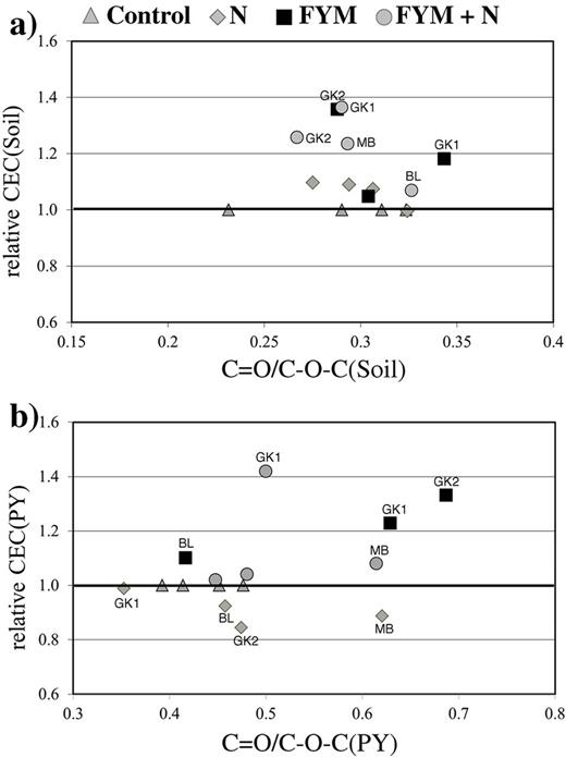 Analyzing Management Induced Dynamics Of Soluble Organic Matter