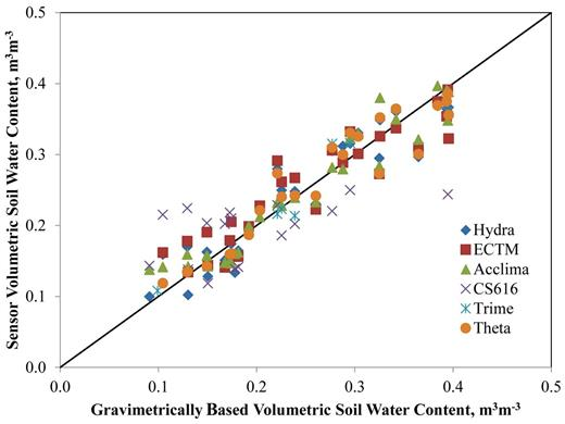 Calibrated volumetric soil moisture from physical sampling versus the sensor estimate.