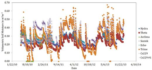 An example time series of the Site A data series for water content at the 5-cm depth.