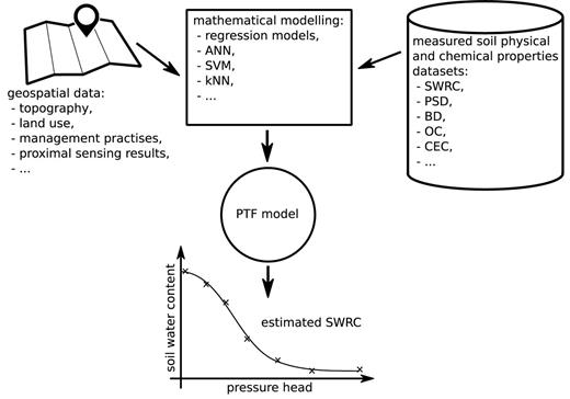 Process of the pedotransfer function development. SWRC, soil water retention curve; PSD, particle-size distribution; BD, bulk density; OC, organic carbon content; CEC, cation-exchange capacity; ANN, artificial neural network; SVM, support vector machines; kNN, k-nearest neighbor.