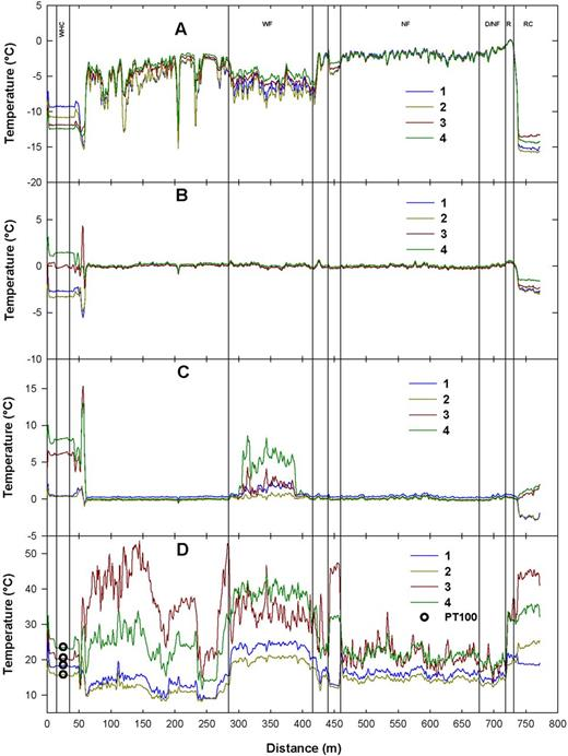 Temperature measured by fiber-optic distributed temperature sensing at four times, near midnight (1), near 0600 h (2), near 1200 h (3), and near 1800 h (4), on four dates: (A) 6 Dec. 2009, (B) 10 Feb. 2010, (C) 20 Mar. 2010, and (D) 16 July 2010, including temperatures measured by PT100 temperature sensors.