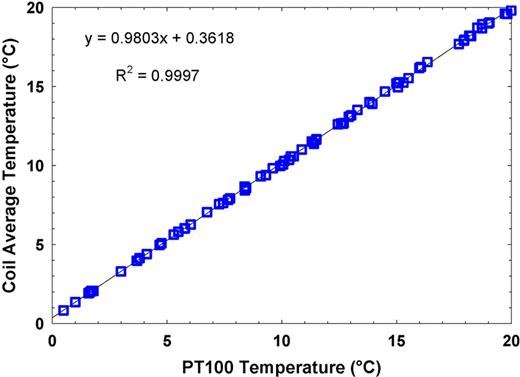 Correlation between daily average temperature measured by distributed temperature sensing (DTS) in the weir house calibration coil and the co-located PT100 temperature sensors from 27 April to 22 July.