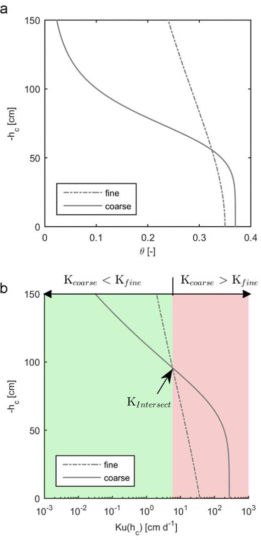 (a) Water retention curve for fine (dashed) and coarse (solid) sand and (b) unsaturated hydraulic conductivity vs. capillary pressure head (equivalent to height under hydrostatic conditions) and illustration of intersection conductivity (Kintersect).