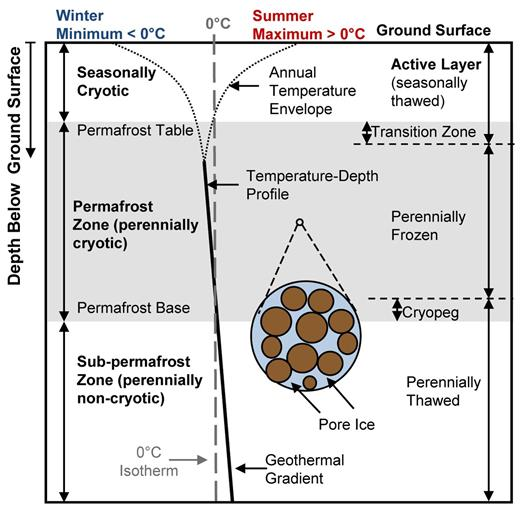 Ground temperature profile and permafrost zone descriptors (modified from Woo, 2012).