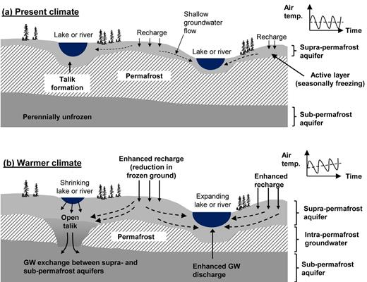 Evolving hydrogeologic conditions due to thaw in discontinuous permafrost for (a) present climate and (b) warmer climate. For the warmer climate (b), newly formed open taliks can facilitate groundwater (GW) movement to subpermafrost aquifers at lower heads and thereby drain lakes (left). Conversely, increased recharge and enhanced groundwater discharge through activated aquifers can lead to expanding lakes (right) (modified from Kurylyk et al., 2014a).