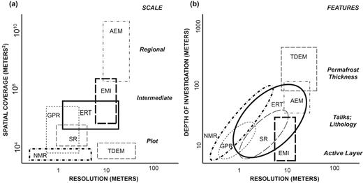 Summary of geophysical methods useful for characterizing permafrost distribution and subsurface properties. Choice of method(s) requires consideration of scale and features of interest and in tradeoffs between (a) spatial coverage and resolution and (b) depth of investigation and resolution. AEM, airborne electromagnetics; EMI, electromagnetic induction; ERT, electrical resistivity tomography; GPR, ground-penetrating radar; NMR, nuclear magnetic resonance; SR, seismic refraction; TDEM, time-domain electromagnetics.